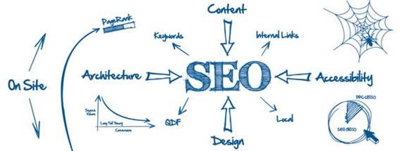 利用原创内容做网站SEO优化的技巧