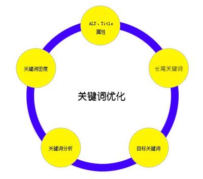 SEO优化分析时如何选取和优化关键词