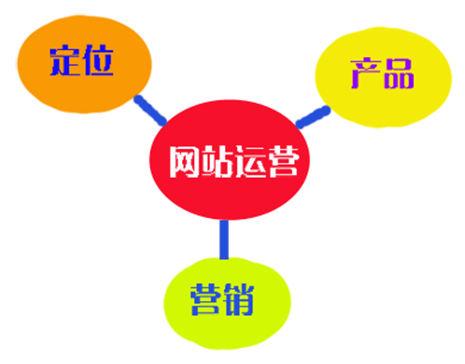 网站经营 发展途径