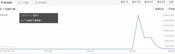 广州地铁不雅视频相关指数