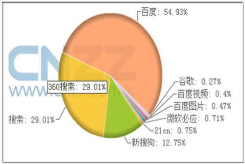如今中国的搜索市场,呈现了三国杀格局