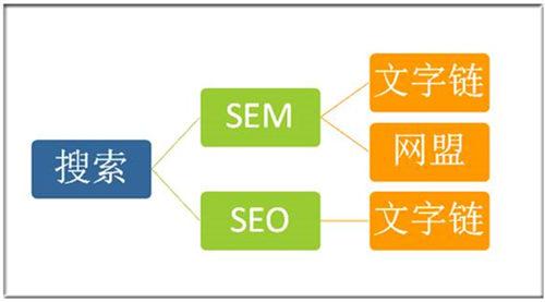 百度主要的搜索业务形式图表