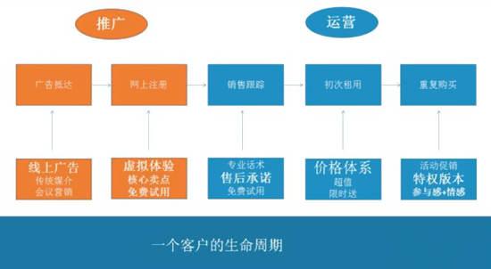 一个客户的生命周期分析图