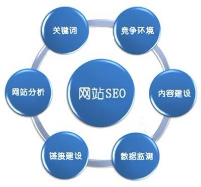 SEO高手谈网站优化 SEO优化核心真的存在吗