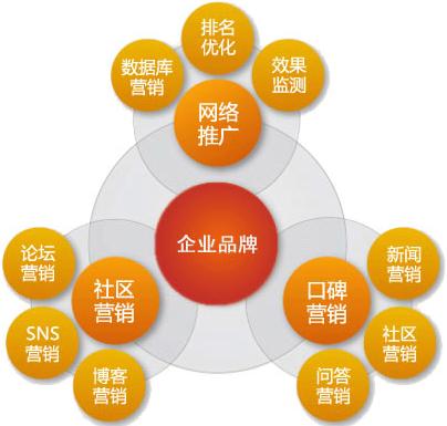 网络营销案例分析之海尔的微博营销