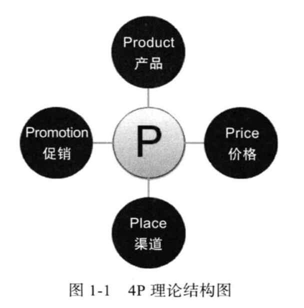 网络营销的4p策略.jpg