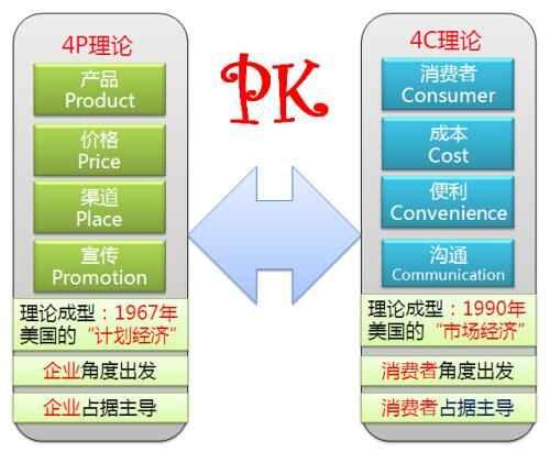 网络营销的4c策略与4p策略pk