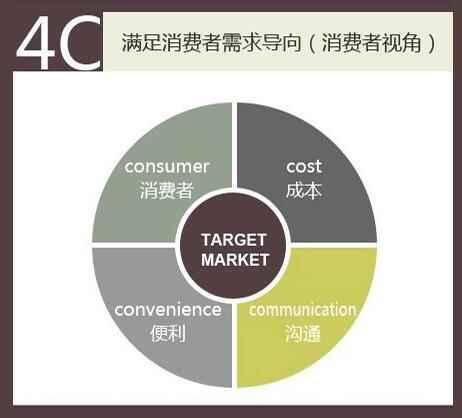 网络营销的4c策略.jpg
