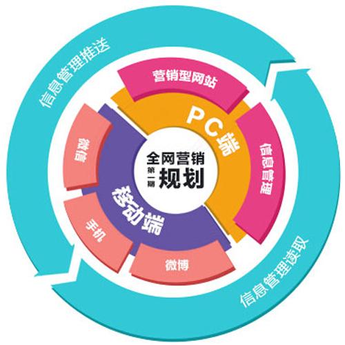 网络营销策略分析之校园论坛推广
