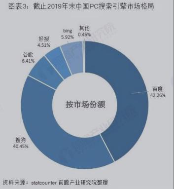 2019年搜索引擎PC市场市场份额.png
