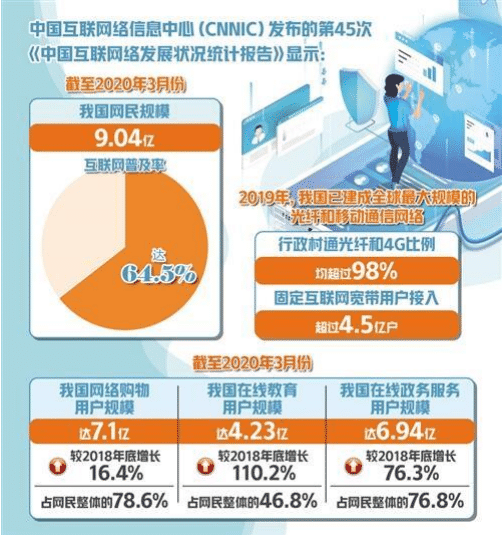 CNNIC:2020 年第 45 次中国互联网络发展状况统计报告.png