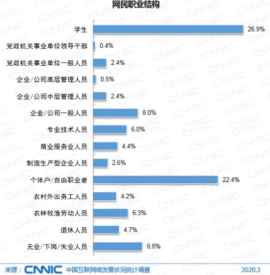 截至2020年3月网民职业结构.png