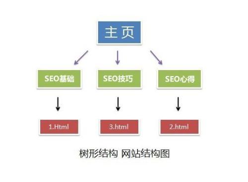 决定SEO效果的四大关键要素分析