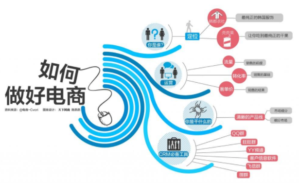 广州电商信息-电子商务扶贫打开攻坚新路径